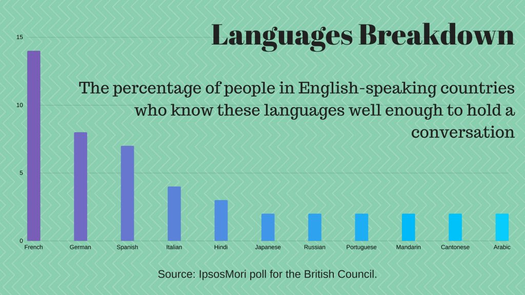 Second Language Inforgraphic