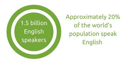 1.5 billion English speakers