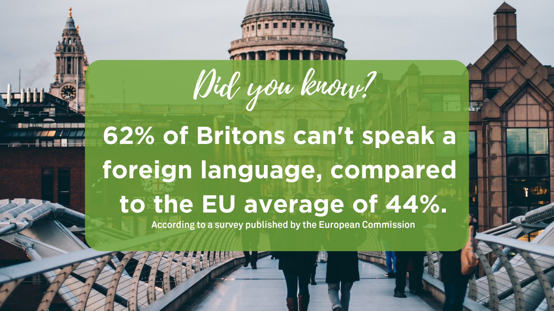 Did you know? 62% of Britons can't speak a foreign language, compared to the EU average of 44%